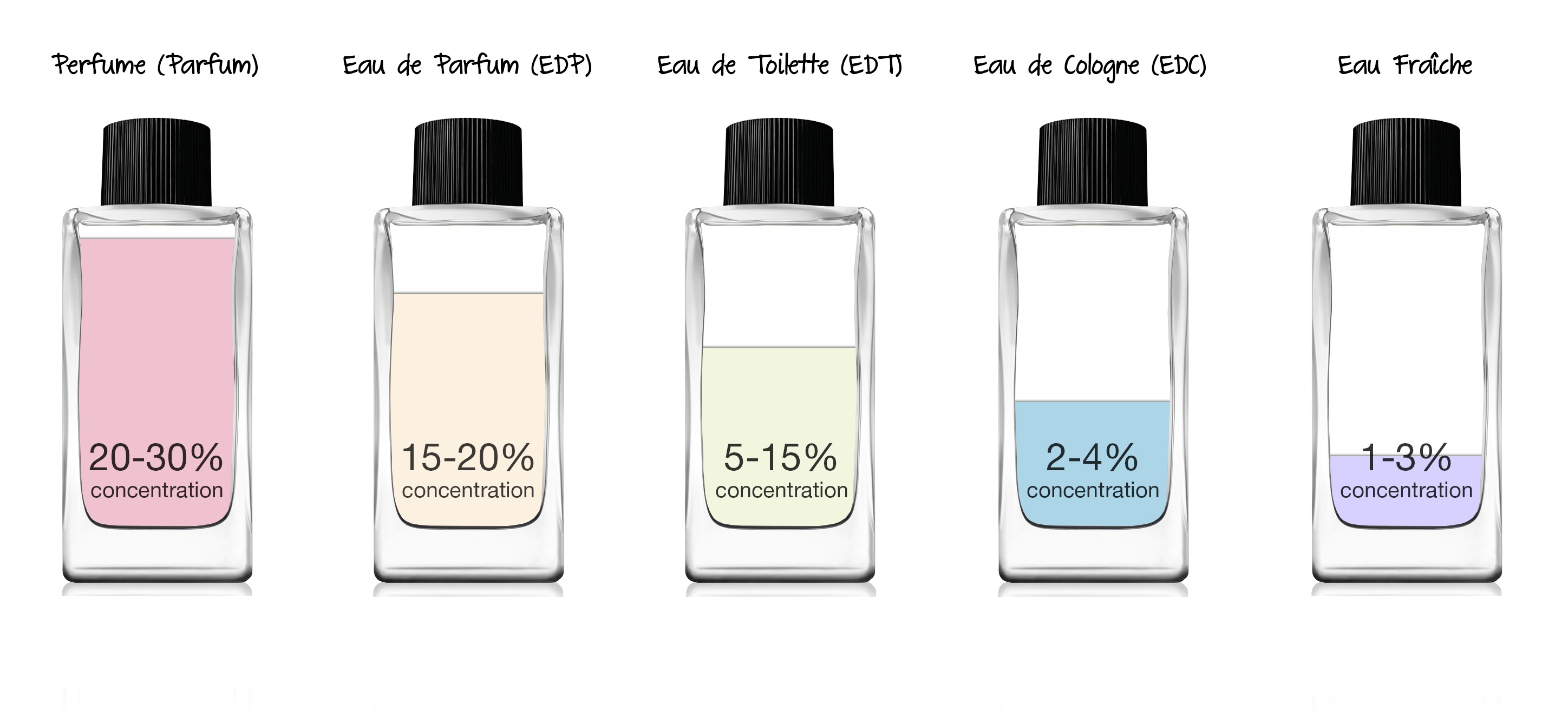 How To Pick The Right Cologne/Perfume For You?